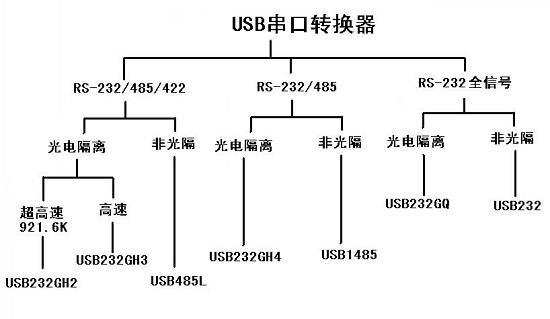 串口RS-232、RS-485、RS-422 这里我们所说的串口,就是指RS-232、RS-485和RS-422。一般来说USB串口转换器从大类上分为RS-232/485/422三合一、RS-485/422二合一、只带RS-232(全信号)三种。 RS-232/485/422三合一、RS-485/422二合一的RS-232口只有RXD、TXD、GND三线。而只带RS-232的产品的RS-232口是全信号(九线)的。这主要是因为RS-485/422与RS-232共用了同一个DB-9针插座。 高速与超高速:
