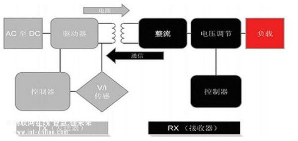 芯片架构框图:(无线充电接收 充电管理电路)