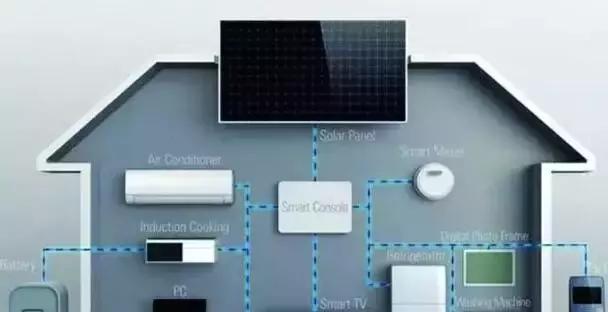 智能家居安防系统四大功能图片