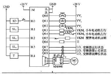 输送工具是采用变频器控制电机正反转驱动的小车来实现,左右往返时间