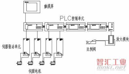 普通交流电机和复杂的齿轮变速箱发展到现在的伺服电机无极调速控制.