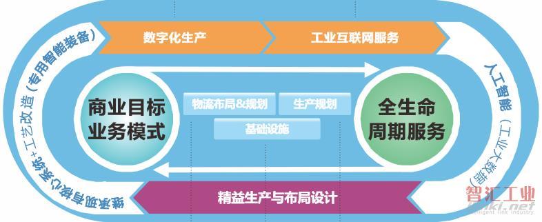 工业企业数字化运营的顶层设计规划和实现路径