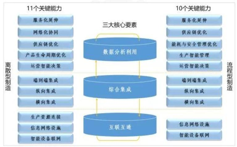 图2 工业互联网成熟度评估的关键能力