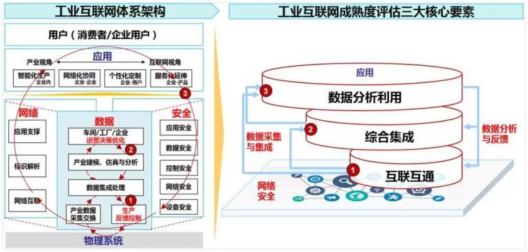 图1 工业互联网成熟度评估三大核心要素