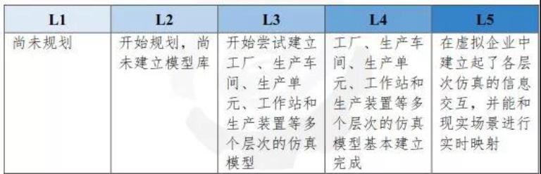 图9 端到端集成能力等级(流程)