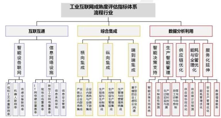 图18 流程行业工业互联网成熟度评估指标体系