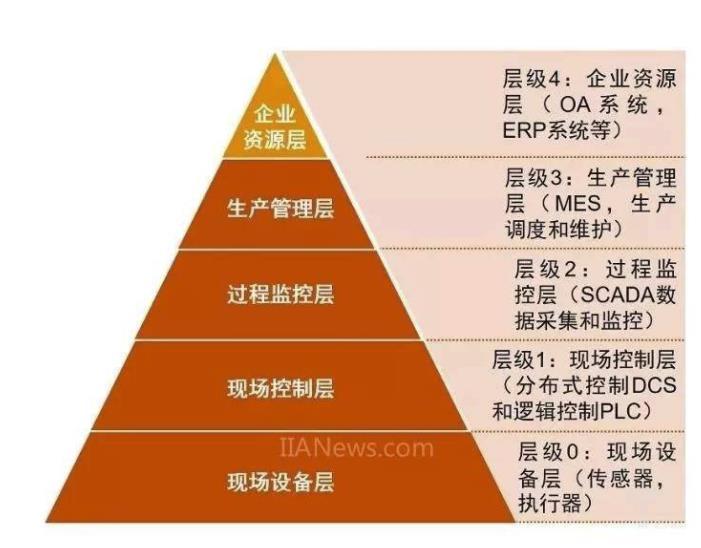 工业控制系统架构