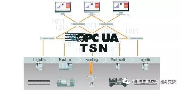 基于OPC统一架构的时间敏感网络技术